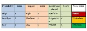 Portfolio Risk Scores
