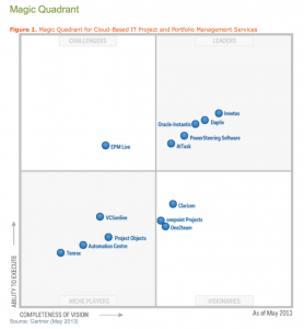 Gartner 2013 IT PPM Magic Quadrant